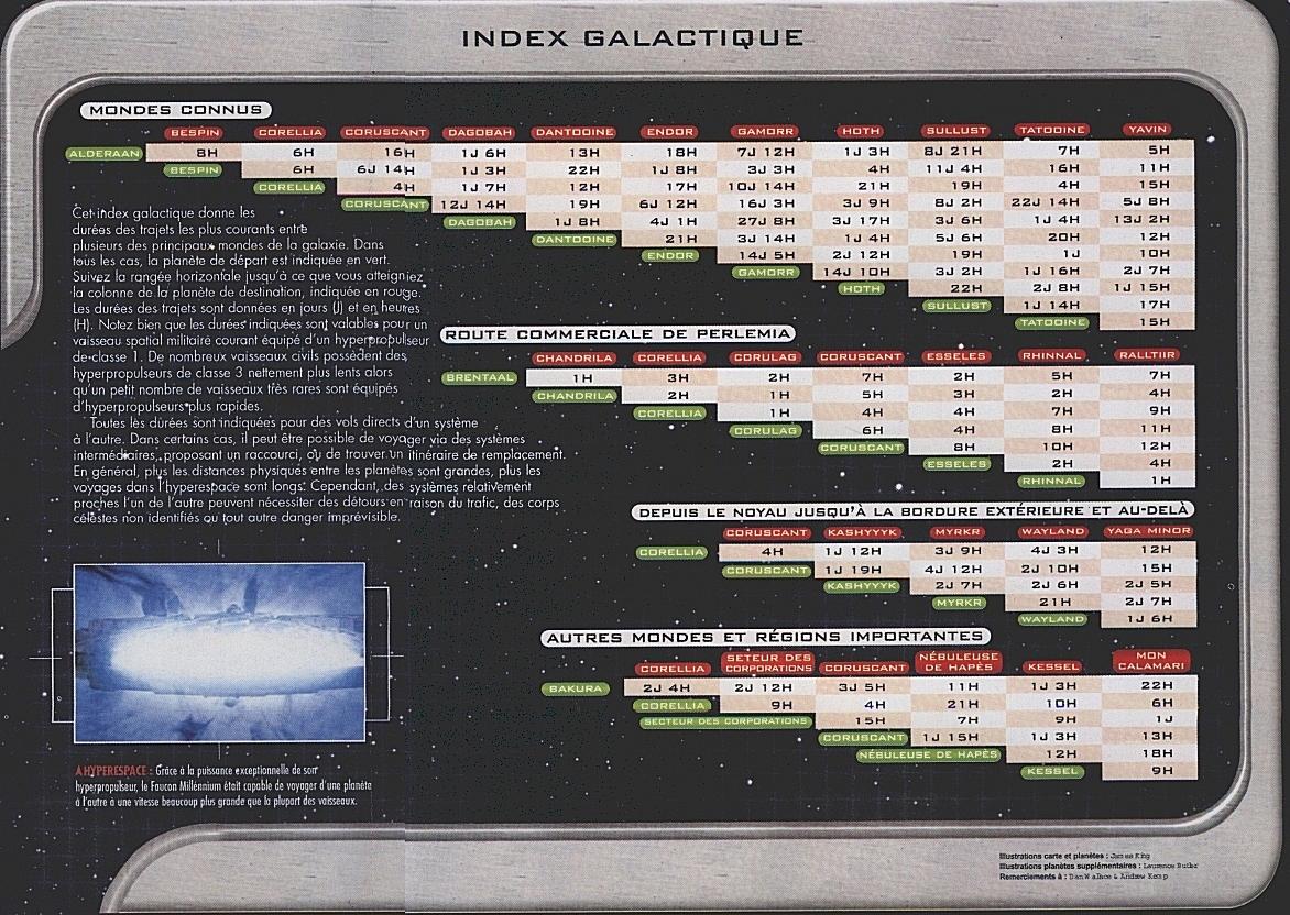 Durée de trajets de la galaxie File