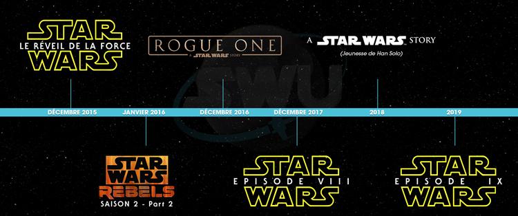 Calendrier des projets Star Wars