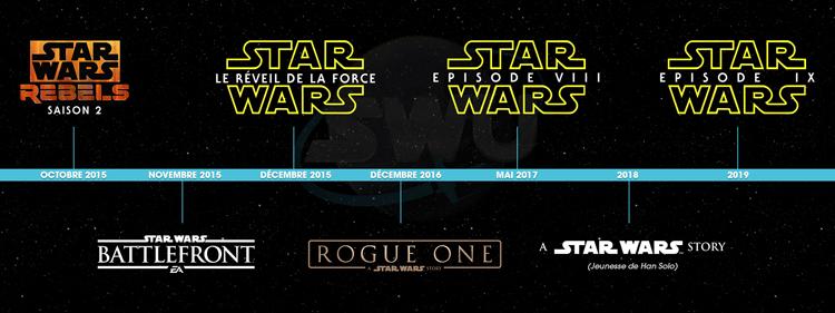 Timeline Star Wars