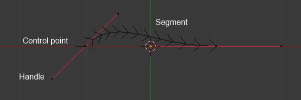 description d'une courbe Bézier