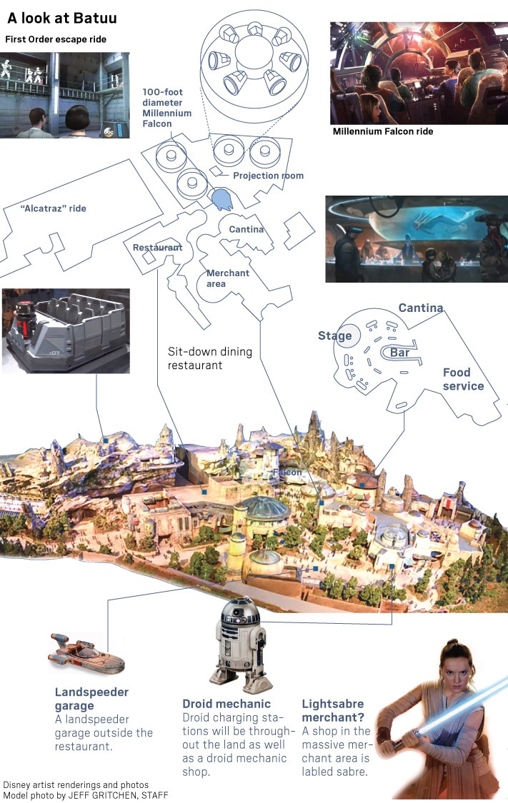 Emplacement Galaxy's Edge