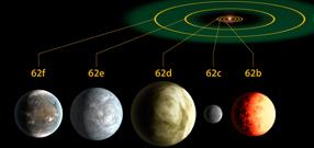 Schéma du système solaire de Kepler-62