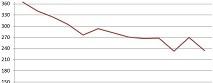 La courbe représente le déficit en ressources