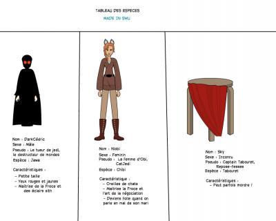 Tableau des espèces SWU