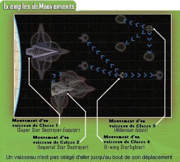 Présentation des mouvements possibles avec les différentes classes de vaisseaux