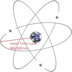 Schéma d'un atome Terre-Lune (pas d'échelle)