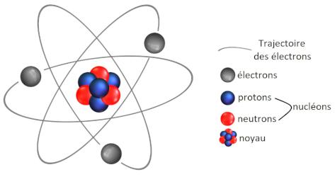 Schéma d'un atome (pas d'échelle)
