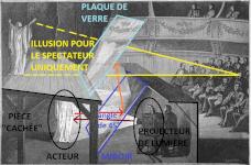 Quelques explications supplémentaires © d'après Cours élémentaire de physique, GANOT Alphonse, 1872